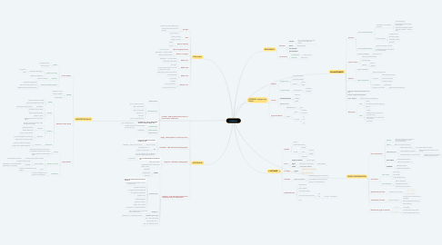 Mind Map: HANDBALL