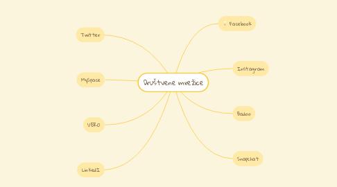 Mind Map: Društvene mrežice