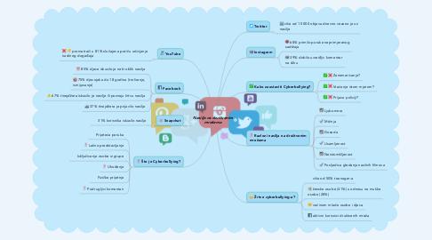 Mind Map: Nasilje na društvenim mrežama