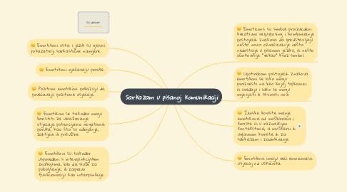 Mind Map: Sarkazam u pisanoj komunikaciji