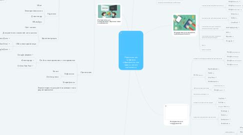 Mind Map: Персональная ИОС учителя математики