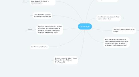 Mind Map: Exportação