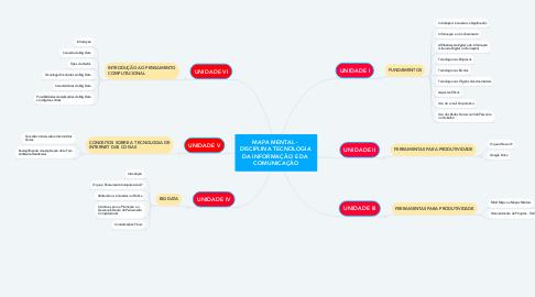 Mind Map: MAPA MENTAL -  DISCIPLINA TECNOLOGIA  DA INFORMAÇÃO E DA  COMUNICAÇÃO