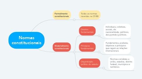 Mind Map: Normas constitucionais
