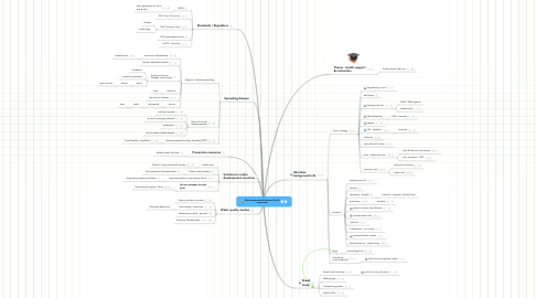 Mind Map: Microorganisms & disease (info &