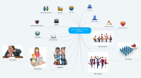 Mind Map: MANAGEMENT Y CLIMA LABORAL