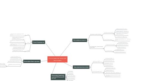 Mind Map: Этапы развития западной философии
