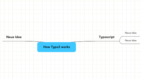 Mind Map: How Typo3 works