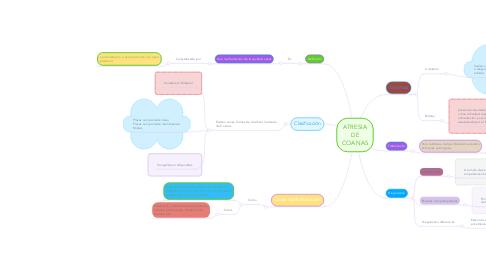 Mind Map: ATRESIA DE COANAS