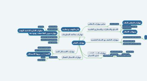 Mind Map: مهارات التعلم