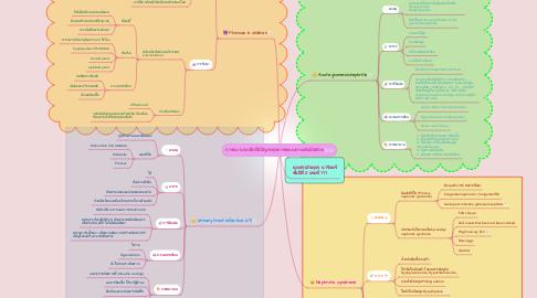 Mind Map: การพยาบาลเด็กที่มีปัญหาสุขภาพระบบทางเดินปัสสาวะ