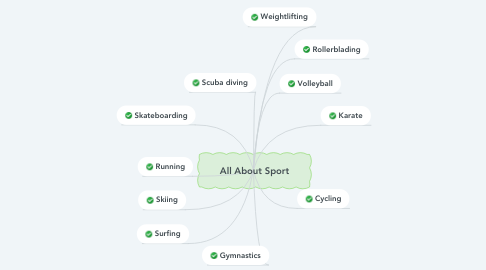 Mind Map: All About Sport
