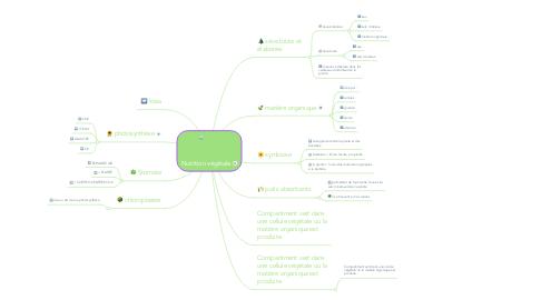 Mind Map: Nutrition végétale