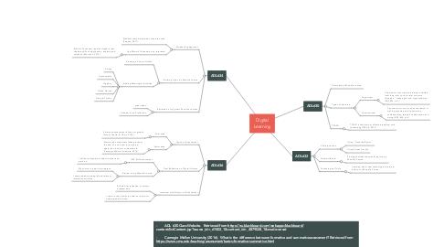 Mind Map: Digital Learning