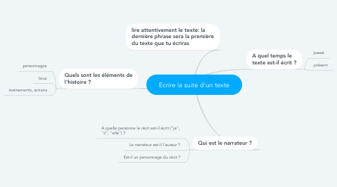 Mind Map: Ecrire la suite d'un texte