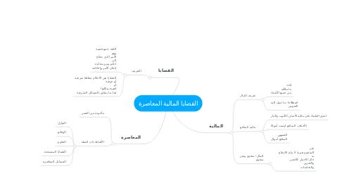 Mind Map: القضايا المالية المعاصرة