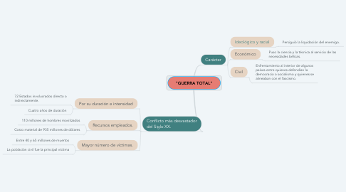 "Mind Map: ""GUERRA TOTAL"""