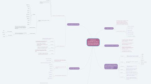 Mind Map: UNIDAD 4. CONSTRUCCION Y PRODUCCION DEL DISCURSO ESCRITO