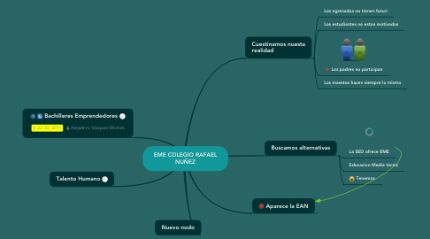 Mind Map: EME COLEGIO RAFAELNUÑEZ