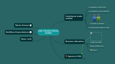 Mind Map: EME COLEGIO RAFAEL NUÑEZ