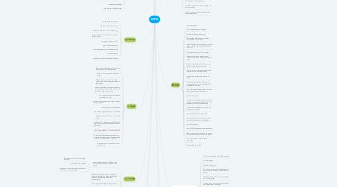 Mind Map: IMCD