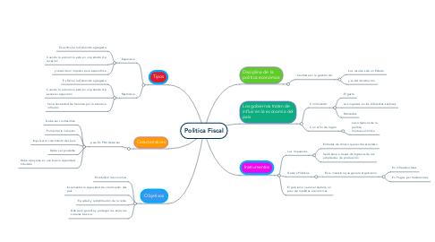 Mind Map: Politica Fiscal