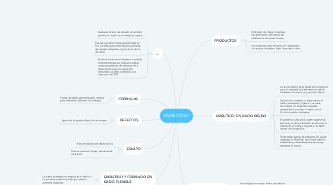Mind Map: EMBUTIDO