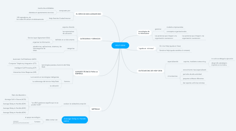 Mind Map: HELP DESK