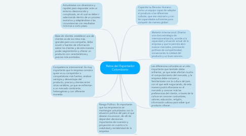 Mind Map: Retos del Exportador Colombiano