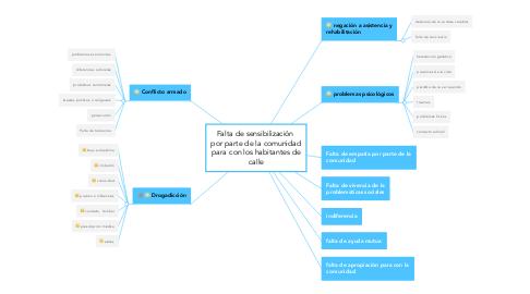 Mind Map: Falta de sensibilización  por parte de la comunidad para con los habitantes de calle