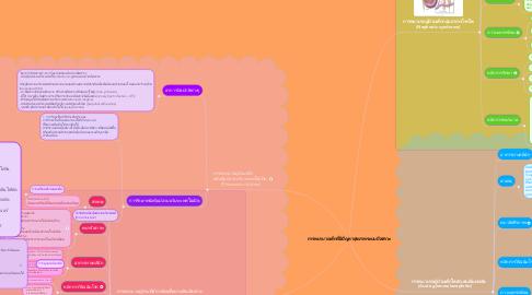 Mind Map: การพยาบาลเด็กที่มีปัญหาสุขภาพระบบปัสสาวะ