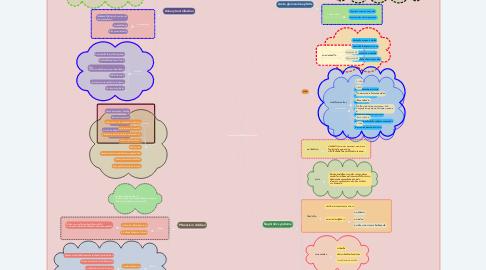 Mind Map: การพยาบาลเด็กที่มีปัญหาสุขภาพระบบ