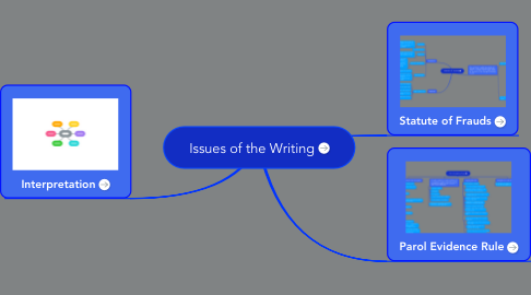 Mind Map: Issues of the Writing