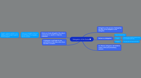 Mind Map: Delegation of the Duties