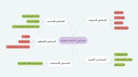 Mind Map: خصائص الاعاقة العقلية