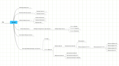 Mind Map: SAP BW