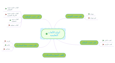 Mind Map: أنواع الألعاب التعليميه