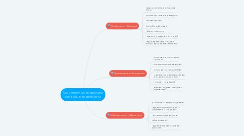 Mind Map: Консалтинг по внедрению системы менеджмента