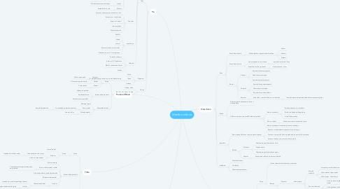 Mind Map: Membro inferior