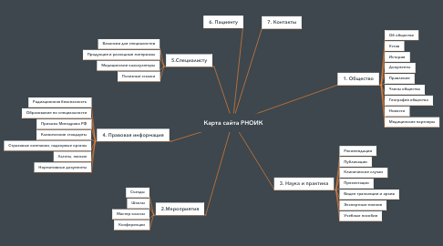 Mind Map: Карта сайта РНОИК