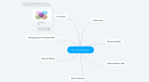 Mind Map: Ch. 16: Promotion