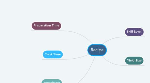 Mind Map: Recipe