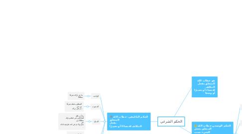 Mind Map: الحكم الشرعي