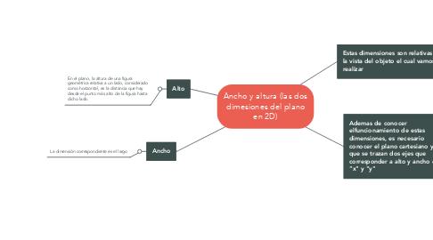 Mind Map: Ancho y altura (las dos dimesiones del plano en 2D)