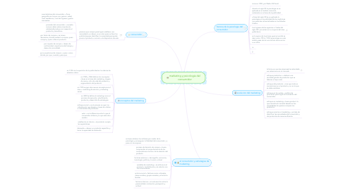 Mind Map: marketing y psicologia del consumidor