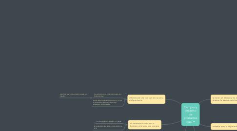 Mind Map: Compra y desecho de productos cap. 9