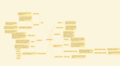 Mind Map: Fallas Geologicas