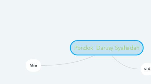 Mind Map: Pondok  Darusy Syahadah