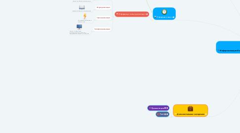 Mind Map: Информатизация Информационное общество Информационная культура