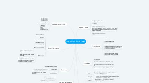 Mind Map: Estudo de Caso do UNIX